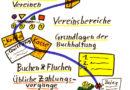 Workshops zu Vereinsbuchhaltung in Leipzig, Dresden, Chemnitz, Borna und Grimma